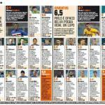 Fantacalcio, Sampdoria-Juventus: voti e pagelle della Gazzetta dello Sport: è subito Tevez mania