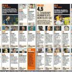 Fantacalcio: Verona-Milan, voti e pagelle della Gazzetta dello Sport: Milan, che disastro!