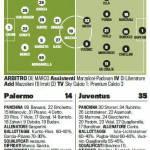 Palermo-Juventus, probabili formazioni Gazzetta dello Sport: Vucinic-Matri davanti – Foto