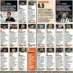 Palermo-Juventus, voti e pagelle Gazzetta dello Sport: Vucinic, magie per palati fini… – Foto