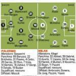 Palermo-Milan, probabili formazioni: sarà ancora 3-4-3, Ambrosini favorito su De Jong – Foto