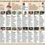 Palermo-Milan, i voti e le pagelle Gazzetta dello Sport: Bojan è una stella, che disastro Pato! – Foto