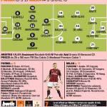 Parma-Milan, probabili formazioni: torna Balotelli, Cassano sfida il suo passato