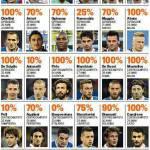 Foto – Nazionale, Prandelli sceglie i 23 per la Confederation Cup: svelate le percentuali per i convocati