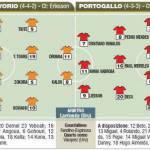 Mondiali, Costa D'Avorio-Portogallo è già big match – Probabili formazioni