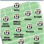 Mercato Juventus: si profila un 11 da sogno per Delneri! – Foto