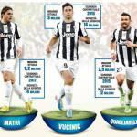Calciomercato Juventus, la rivoluzione del reparto offensivo: davanti cambia tutto?