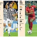 Juve-Gala è anche Quagliarella vs Drogba: la sfida, in cifre, fra i due man of the match!