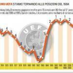 Ranking Uefa, Italia sempre più giù, il Portogallo può superarla – Foto