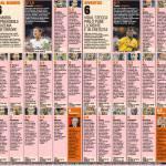 Real Madrid-Juventus 2-1, i voti e le pagelle Gazzetta dello Sport: Ronaldo super, bene Pogba, male Pirlo e Chiellini