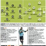 Roma-Bologna, probabili formazioni: Garcia cambia la difesa bunker, dentro Dodò