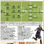 Roma-Inter, le probabili formazioni: Palacio-Guarin in attacco, Benassi titolare, Totti c'è – Foto
