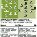 Roma-Inter, probabili formazioni: Guarin-Palacio in attacco, Totti c'è – Foto