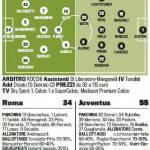 Roma-Juventus, le probabili formazioni della Gazzetta dello Sport: Totti-Lamela contro Vucinic-Matri