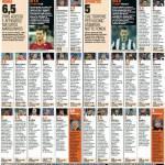 Roma-Juventus, voti e pagelle Gazzetta dello Sport: Totti gol da museo del cinema, Giovinco dov'è? – Foto