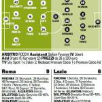 Roma-Lazio, probabili formazioni: Garcia lancia Gervinho, ritorna Hernanes nei biancocelesti – Foto