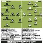 Serie A, Roma – Lazio, probabili formazioni: difesa a quattro per i giallorossi, Klose unica punta per i biancocelesti