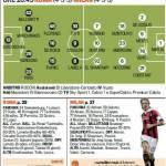 Roma-Milan, le probabili formazioni: Boateng dal primo minuto, Burdisso al posto di Castan – Foto