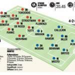 Roma-Napoli, probabili formazioni: rientra Maicon nei giallorossi, Benitez recupera Higuain – Foto