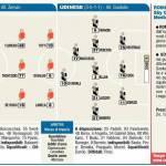 Roma-Udinese, probabili formazioni: esordio di Dodò, in attacco ancora Lamela-Osvaldo-Totti