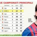 Giuseppe Rossi show: solo Messi meglio di lui! Ecco i top goleador d'Europa