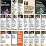 Sampdoria-Milan, i voti e le pagelle Gazzetta dello Sport: Abbiati super, bene Eder, che flop Boateng! – Foto