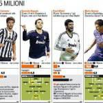 Calciomercato Serie A, tornano i big: 105 milioni di euro per 6 stelle!