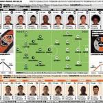 Shakhtar Donetsk-Juventus, le probabili formazioni: Giovinco-Vucinic davanti, Pogba al posto di Marchisio – Foto