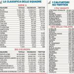 Social Network, ecco la classifica dei club e dei giocatori più seguiti: il Milan in Italia batte tutti!