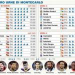 Sorteggi Champions League, ecco le 4 urne: Milan e Juve in seconda, rischio altissimo per il Napoli!