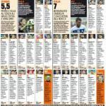 Spagna-Italia, voti e pagelle Gazzetta dello Sport: De Rossi e Candreva meravigliosi, Gila non c'è – Foto