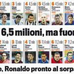 Ecco i 10 giocatori più pagati della Serie A e la top 10 mondiale: che divario!