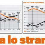 """Serie A sempre più straniera! Ecco le presenze e i gol dei """"non italiani"""""""