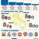 Foto – La mappa del tifo in Italia: la Juventus domina nello stivale, le milanesi invece…