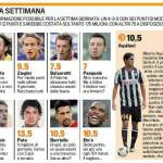 Fantacalcio Serie A, ecco la top 11 della settima giornata – Foto