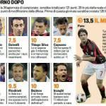Fantacalcio, la Top 11 della prima giornata di Serie A