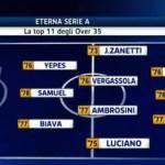 Serie A, campionato per vecchi? La top 11 degli over 35 – Foto