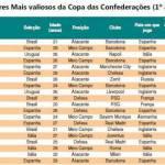"""Foto  – I 20 calciatori di maggior """"valore"""" della Confederations Cup: Neymar primo, Cavani…"""