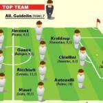 Serie A, top team della 33a giornata, ci sono due juventini – Foto