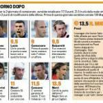 Fantacalcio Serie A, ecco la top 11 della seconda giornata – Foto