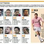 Fantacalcio Serie A, ecco la top 11, fenomeno Ilicic – Foto