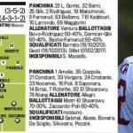Torino-Milan, probabili formazioni: esordio dal primo minuto per Kakà
