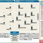 Tottenham-Inter, probabili formazioni: Kovacic dal primo minuto, Guarin out – Foto