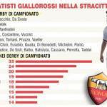 Roma, Totti e i primati nel derby: a caccia della decima magia contro la Lazio!