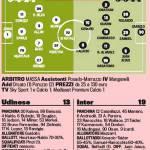 Udinese-Inter, probabili formazioni: Guidolin all'attacco, Ranocchia nuovamente in panchina – Foto