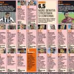 Udinese-Roma, voti e pagelle Gazzetta dello Sport: Benatia è un muro, Maicon sbarbato