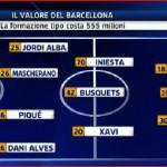 Ecco quanto vale l'11 titolare del Barcellona! Le big d'Italia potranno mai competere? – Foto