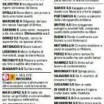Fantacalcio Serie A, voti Gazzetta di Catania-Bologna – pagelle in foto