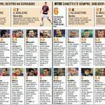 Fantacalcio Serie A, voti Gazzetta di Genoa-Inter – Le pagelle in foto