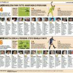 Lazio-Inter, Muslera è l'unico che lotta, che errori per Sneijder ed Eto'o, le pagelle – Foto